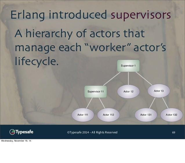 """Erlang introduced supervisors  A hierarchy of actors that  manage each """"worker"""" actor's  lifecycle. Supervisor 1  Actor 12..."""