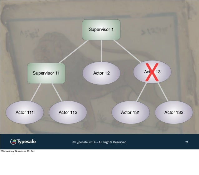 Supervisor 1  Actor 12  Supervisor 11  Actor 111 Actor 112  X  Actor 13  Actor 131 Actor 132  ©Typesafe 2014 – All Rights ...
