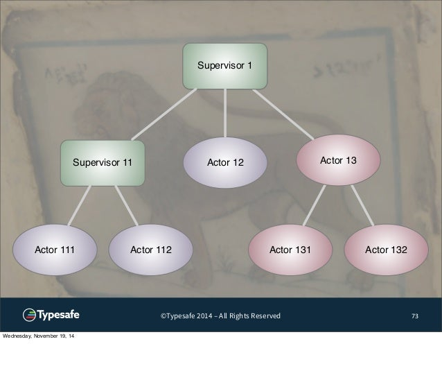 Actor 13  Actor 131 Actor 132  Supervisor 1  Actor 12  Actor 111 Actor 112  ©Typesafe 2014 – All Rights Reserved 73  Super...