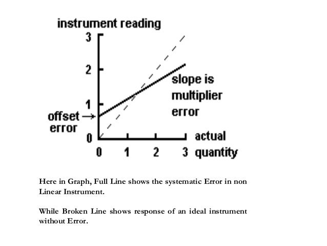 Here in Graph, Full Line shows the systematic Error in non Linear Instrument. While Broken Line shows response of an ideal...