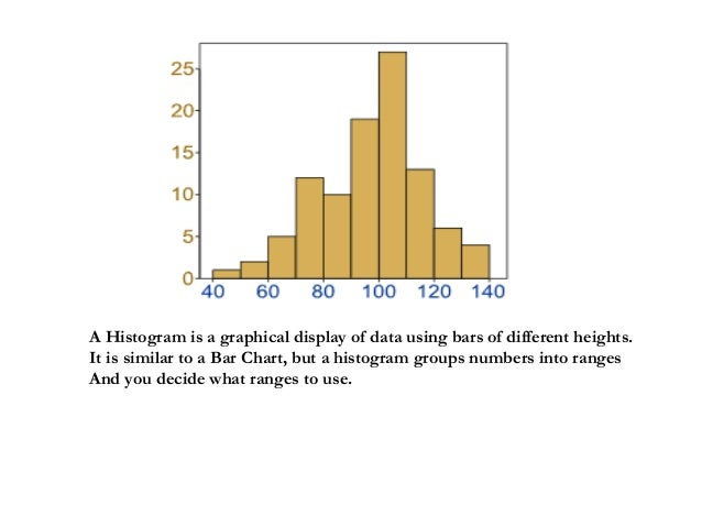 A Histogram is a graphical display of data using bars of different heights. It is similar to aBar Chart, but a histogram ...