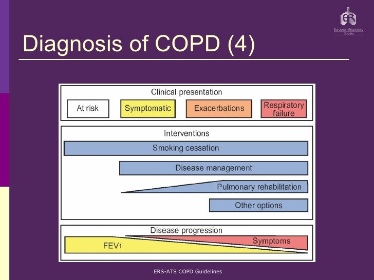 ats guidelines for copd diagnosis