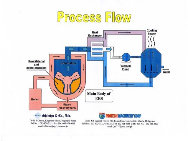 ERS-machine process flow scheme
