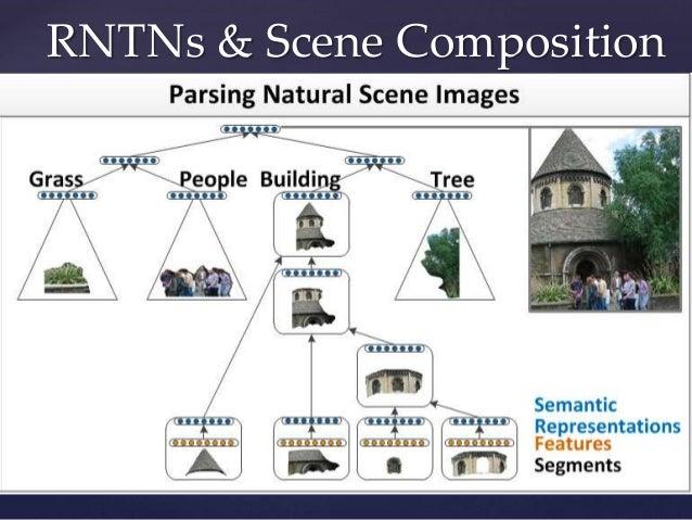 RNTNs & Scene Composition