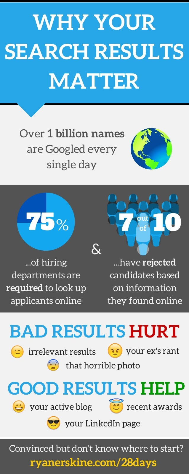 WHY YOUR SEARCH RESULTS MATTER GOOD RESULTS HELP BAD RESULTS HURT ...of hiring departments are required to look up applica...