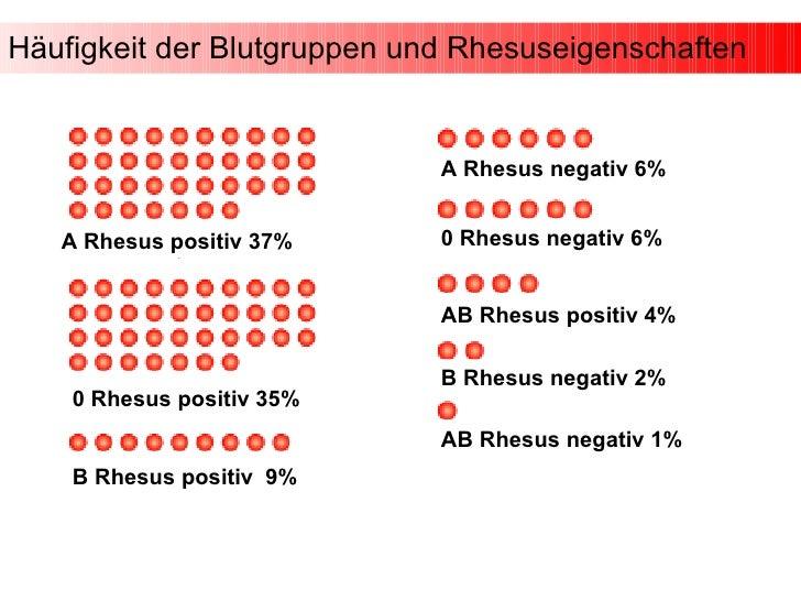 Blutgruppe 0 Rhesus Negativ Ernährung