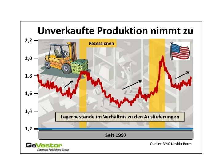 Unverkaufte Produktion nimmt zu2,2                  Rezessionen2,01,81,61,4          Lagerbestände im Verhältnis zu den Au...