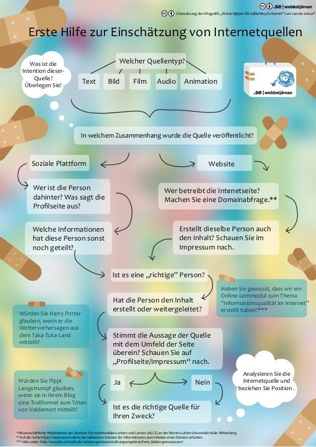 Erste Hilfe zur Einschätzung von Internetquellen Welcher Quellentyp? In welchem Zusammenhang wurde die Quelle veröffentlich...