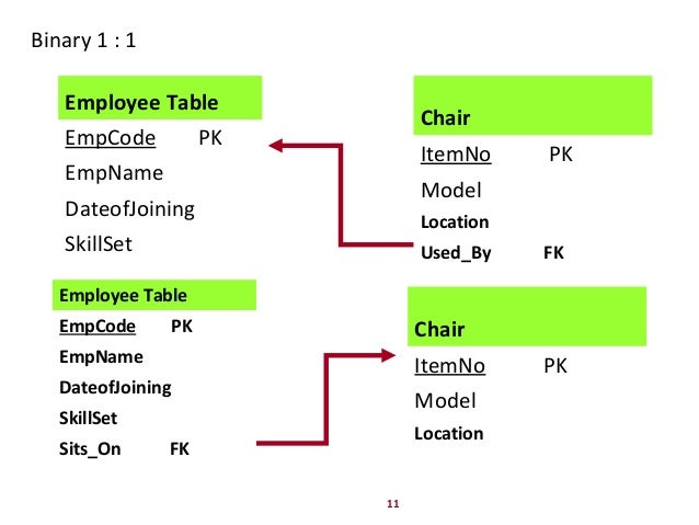 Er diagram to relational schema mapping employee chairsitson 11 ccuart Images