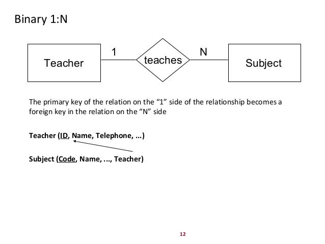 Er diagram 1 1 relationship auto wiring diagram today er diagram to relational schema mapping rh slideshare net er diagram relationship representation arrows er diagram ccuart Choice Image