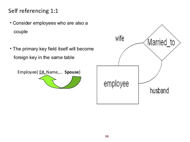 16 Self referencing 1:1 Employee( E#, Name,... Spouse) • Consider employees who are also a couple • The primary key field ...