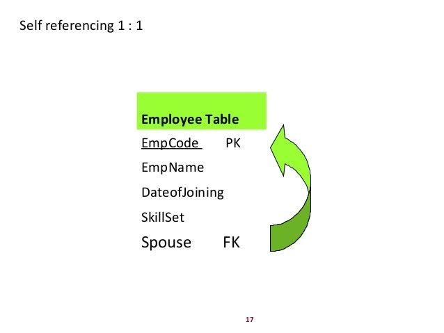 17 Self referencing 1 : 1 Employee Table EmpCode PK EmpName DateofJoining SkillSet Spouse FK