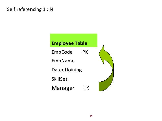 19 Self referencing 1 : N Employee Table EmpCode PK EmpName DateofJoining SkillSet Manager FK