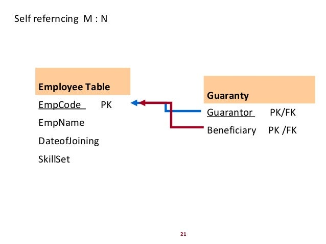 21 Self referncing M : N Guaranty Guarantor PK/FK Beneficiary PK /FK Employee Table EmpCode PK EmpName DateofJoining Skill...