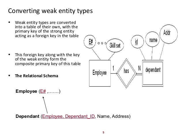 ER DIAGRAM TO RELATIONAL SCHEMA MAPPING