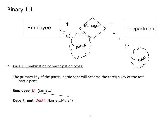 Er diagram key car fuse box wiring diagram er diagram to relational schema mapping rh slideshare net er diagram foreign key er diagram primary key notation ccuart Choice Image