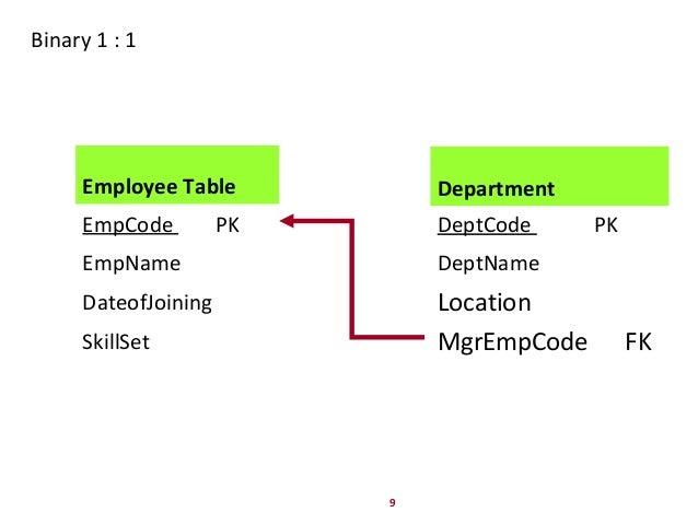 9 Binary 1 : 1 Department DeptCode PK DeptName Location MgrEmpCode FK Employee Table EmpCode PK EmpName DateofJoining Skil...