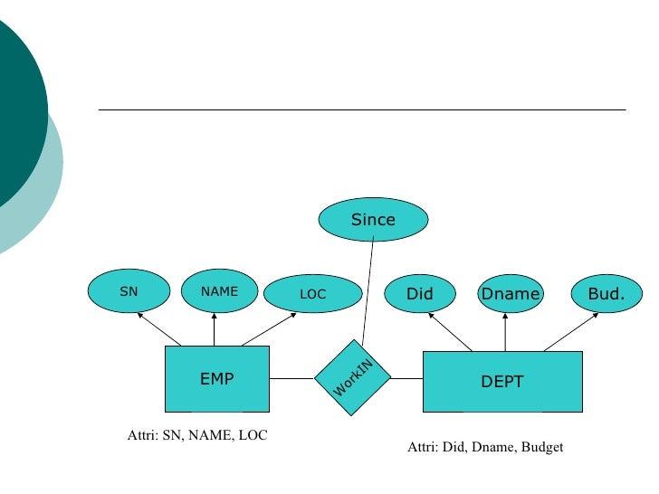 Perbedaan Er Diagram Dan Star Schema - Auto Electrical Wiring Diagram •