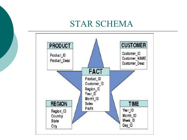 e r vs starschema ER Diagram Tool 8 star schema