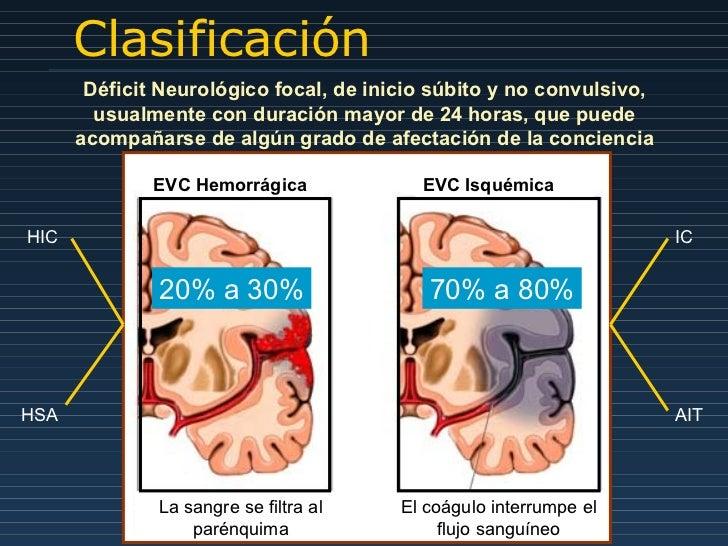 Clasificación EVC Hemorrágica EVC Isquémica La sangre se filtra al parénquima El coágulo interrumpe el flujo sanguíneo Déf...