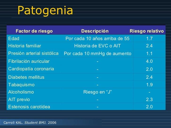 Patogenia Carroll KAL.  Student BMJ.  2006 Factor de riesgo Descripción Riesgo relativo Edad Por cada 10 años arriba de 55...