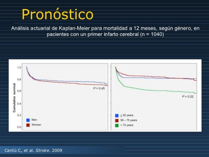 Pronóstico Cantú C, et al.  Stroke . 2009 Análisis actuarial de Kaplan-Meier para mortalidad a 12 meses, según género, en ...