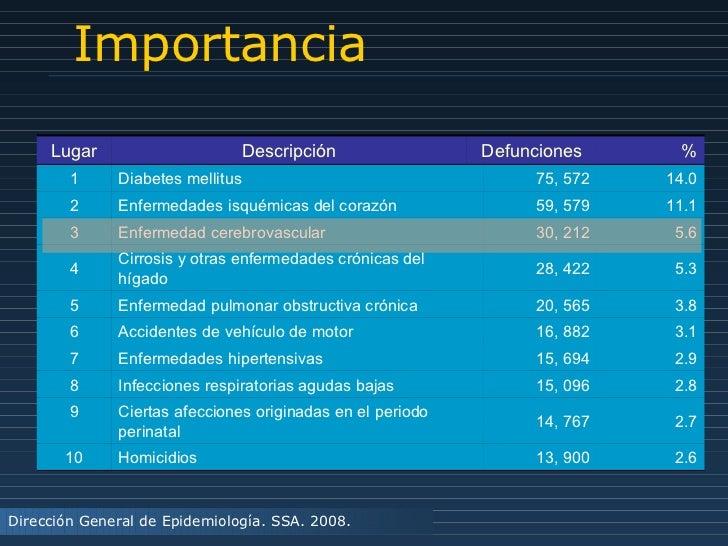 Importancia Dirección General de Epidemiología. SSA. 2008. Lugar Descripción Defunciones % 1 Diabetes mellitus 75, 572 14....