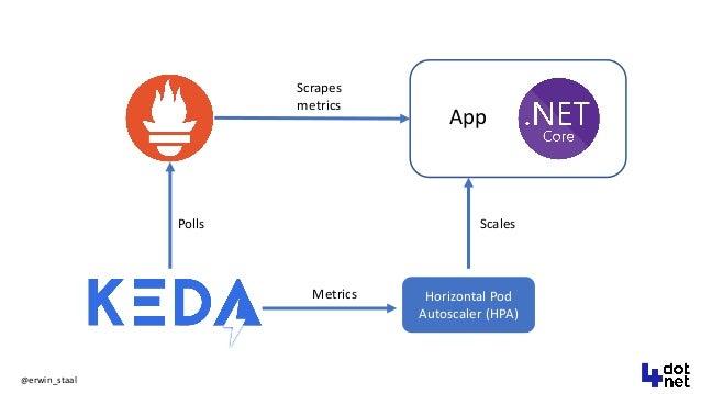 @erwin_staal Horizontal Pod Autoscaler (HPA) Scrapes metrics Scales Metrics Polls App