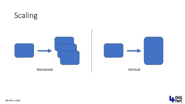 @erwin_staal Scaling Horizontal Vertical