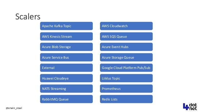 @erwin_staal Scalers AWS Kinesis Stream Apache Kafka Topic AWS Cloudwatch AWS SQS Queue Azure Blob Storage Azure Event Hub...