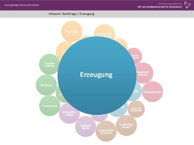 Infopool: Nachfrage / Erzeugung www.gefluegel-thesen.de/Infopool Wo Verantwortung Qualität erzeugt. Wir, die Geflügelwirts...
