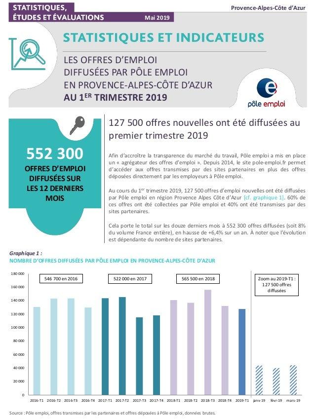 127 500 offres nouvelles ont été diffusées au premier trimestre 2019 Afin d'accroître la transparence du marché du travail...