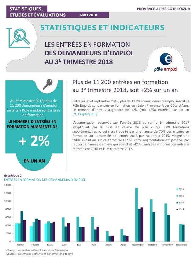 PROVENCE-ALPES-CÔTE D'AZUR Plus de 11 200 entrées en formation au 3e trimestre 2018, soit +2% sur un an Entre juillet et s...