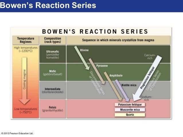 2015 pearson education ltd  bowen's reaction series