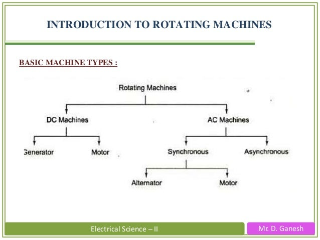 Mr. D. GaneshElectrical Science – II INTRODUCTION TO ROTATING MACHINES BASIC MACHINE TYPES :