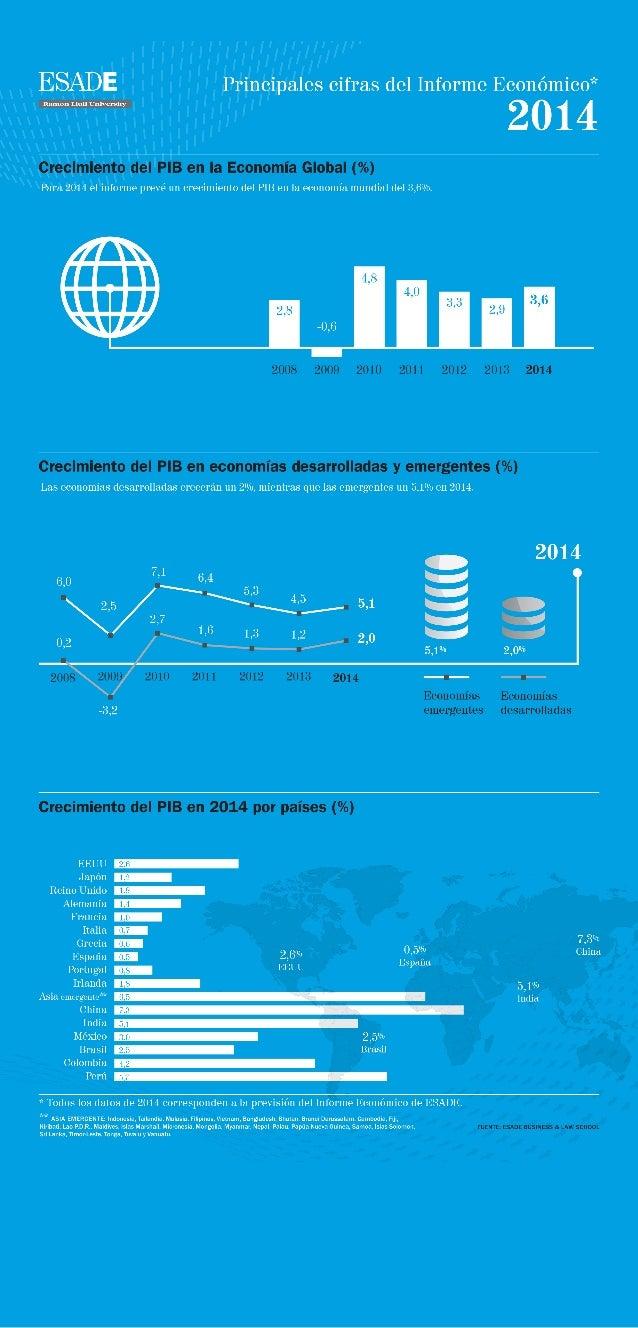 INFOGRAFÍA: Principales cifras del informe económico de ESADE 2014