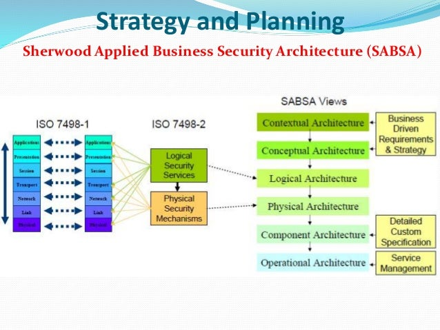 information security strategy and architecture An information security strategy provides direction for your organisation – taking into account the threat environment and your organisation's capabilities.