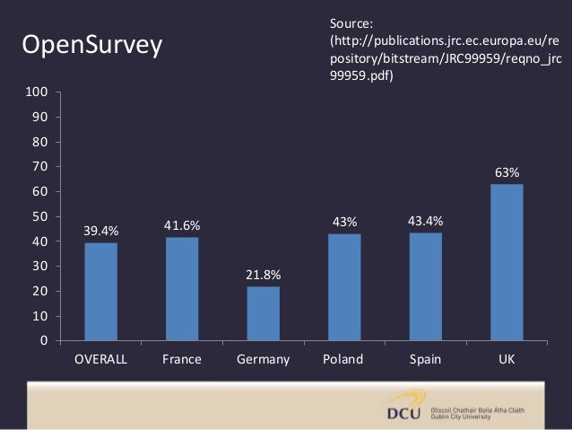 OpenSurvey 39.4% 41.6% 21.8% 43% 43.4% 63% 0 10 20 30 40 50 60 70 80 90 100 OVERALL France Germany Poland Spain UK Source:...