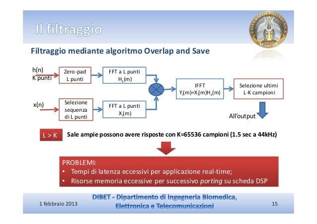 Filtraggio mediante algoritmo Overlap and Saveh(n)       Zero-pad       FFT a L puntiK punti     L punti           Hz(m)  ...