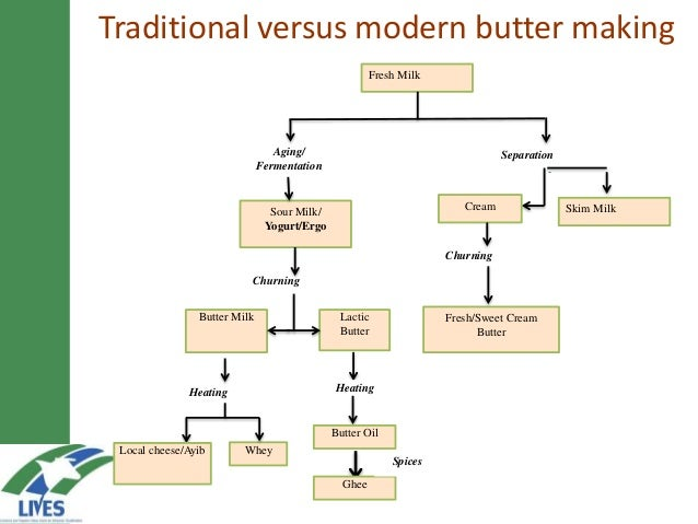developing the butter value chain in ethiopia