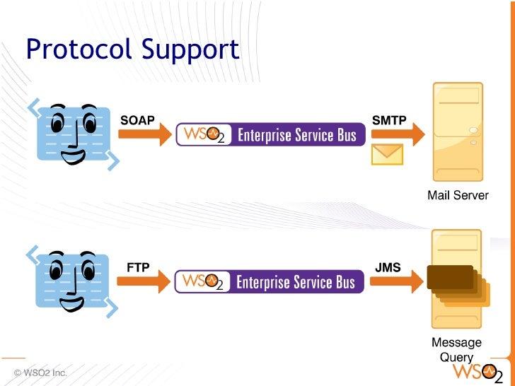 Open Source Integration with WSO2 Enterprise Service Bus