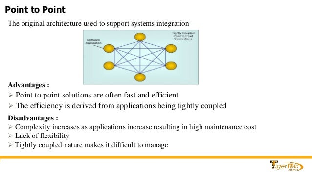 Getting Started With Enterprise Application Integration Eai Using E