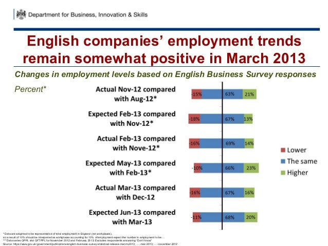 English companies' employment trendsremain somewhat positive in March 2013Changes in employment levels based on English Bu...