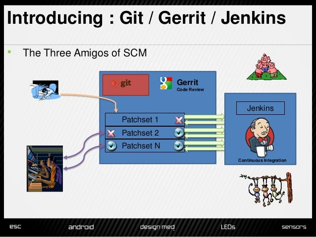 Gerrit - Installing Git-Review - tutorialspoint.com