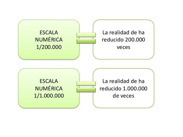 Resultado de imagen de calcular distancias usando escala de mapa