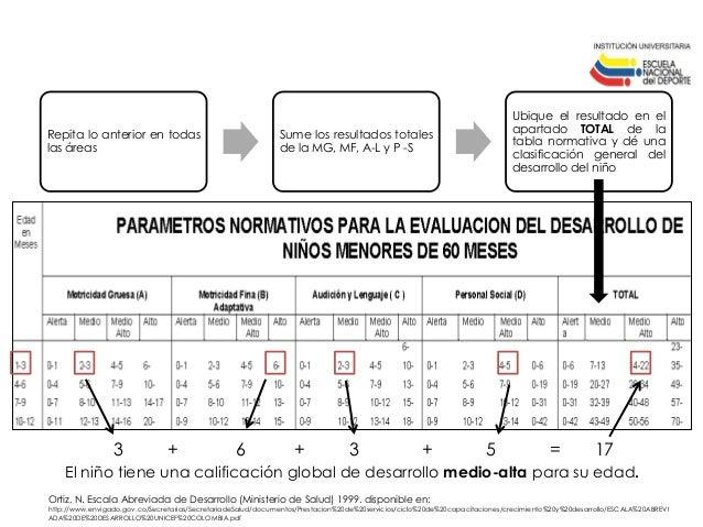 ESCALA ABREVIADA DEL DESARROLLO PDF