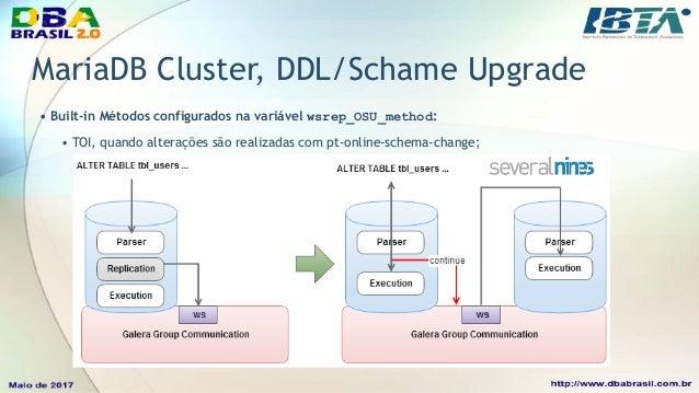 MariaDB Cluster, DDL/Schame Upgrade • Built-in Métodos configurados na variável wsrep_OSU_method: • RSU, quando alterações...