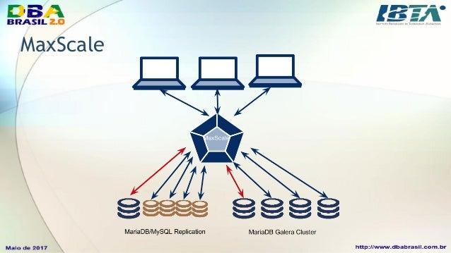 MaxScale 2.0, routers • O MaxScale é um Database Proxy, com inteligência em forma de routers; • Tais módulos ou routers es...