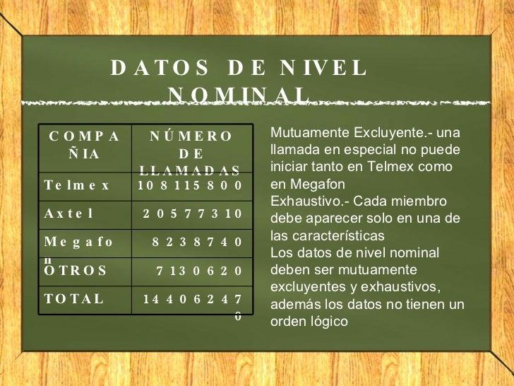 DATOS DE NIVEL NOMINAL Mutuamente Excluyente.- una llamada en especial no puede iniciar tanto en Telmex como en Megafon Ex...