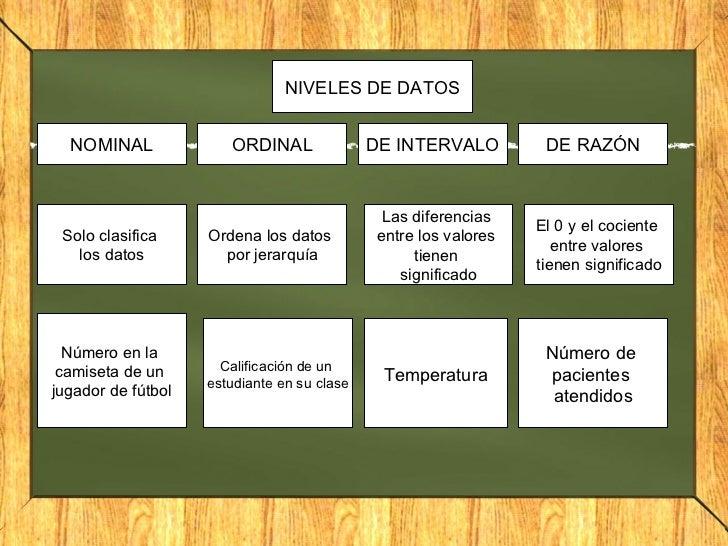 NIVELES DE DATOS NOMINAL ORDINAL DE INTERVALO DE RAZÓN Solo clasifica  los datos Número en la  camiseta de un  jugador de ...